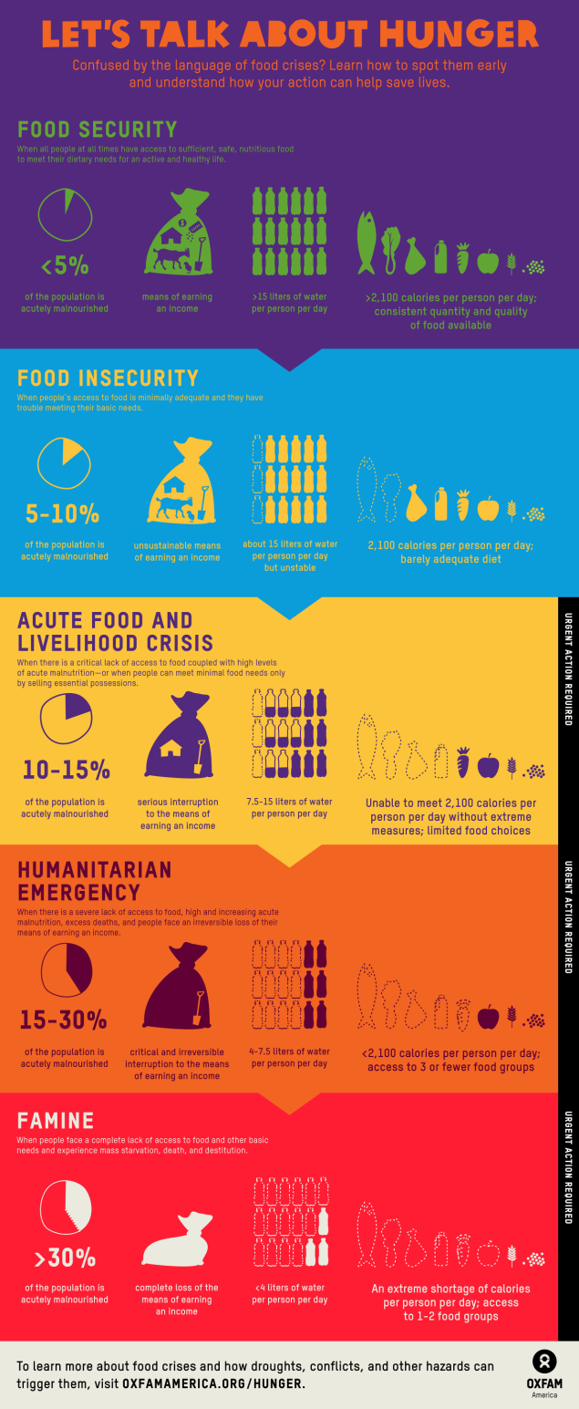 FoodSecurity-infographic-May-2014-FINAL-2440smaller-1220x2970